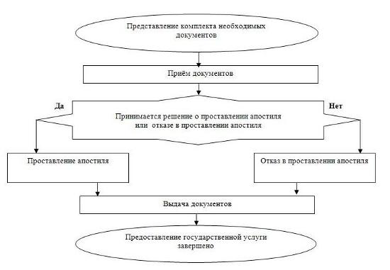Блок-схема административной